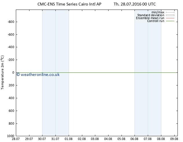 Temperature (2m) CMC TS Fr 29.07.2016 12 GMT