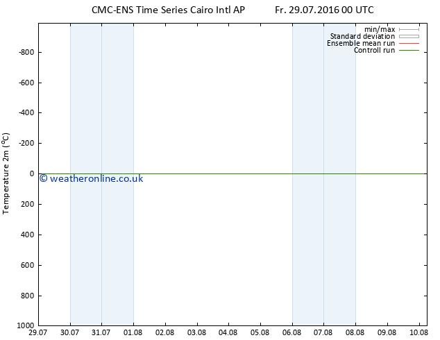 Temperature (2m) CMC TS Fr 29.07.2016 00 GMT
