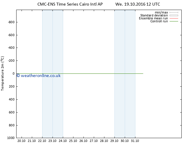 Temperature (2m) CMC TS We 19.10.2016 12 GMT