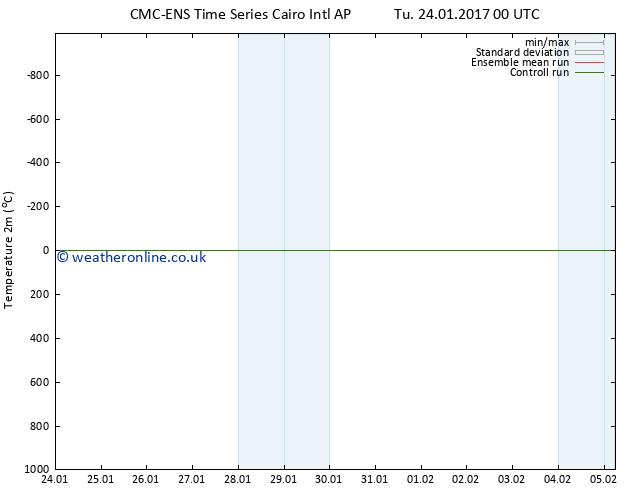 Temperature (2m) CMC TS We 25.01.2017 12 GMT