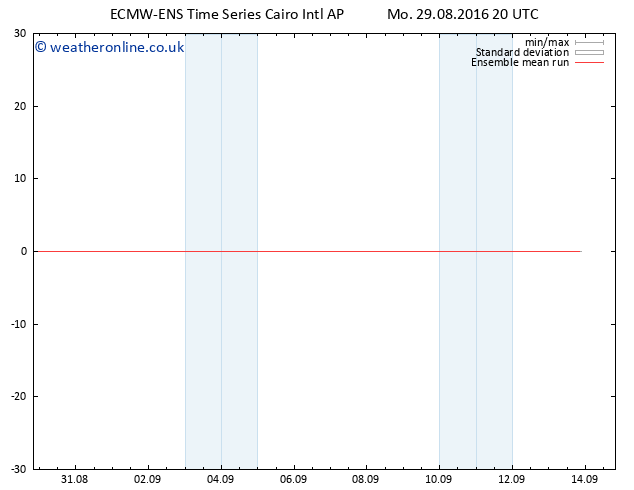 Temp. 850 hPa ECMWFTS Tu 30.08.2016 20 GMT