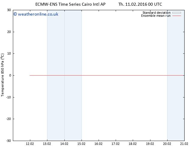 Temp. 850 hPa ECMWFTS Su 14.02.2016 00 GMT