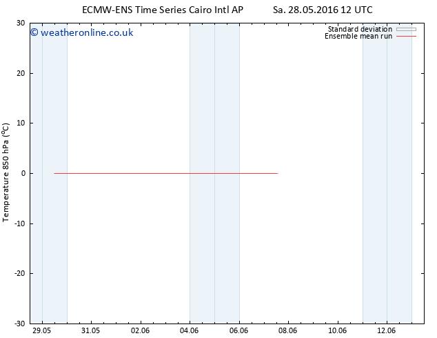 Temp. 850 hPa ECMWFTS Su 29.05.2016 12 GMT