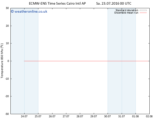 Temp. 850 hPa ECMWFTS Su 24.07.2016 00 GMT