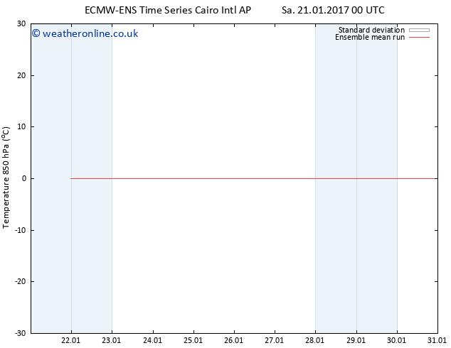 Temp. 850 hPa ECMWFTS Su 22.01.2017 00 GMT