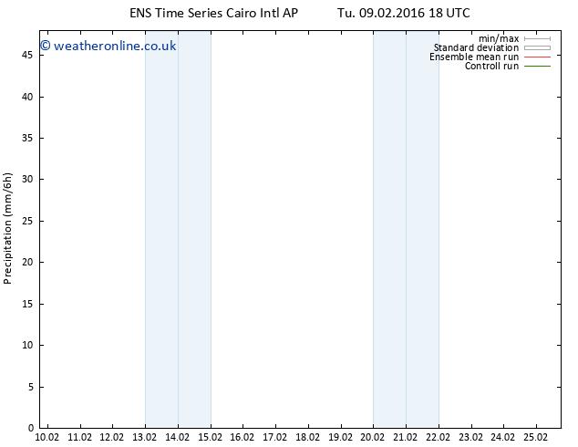 Precipitation GEFS TS Th 25.02.2016 18 GMT