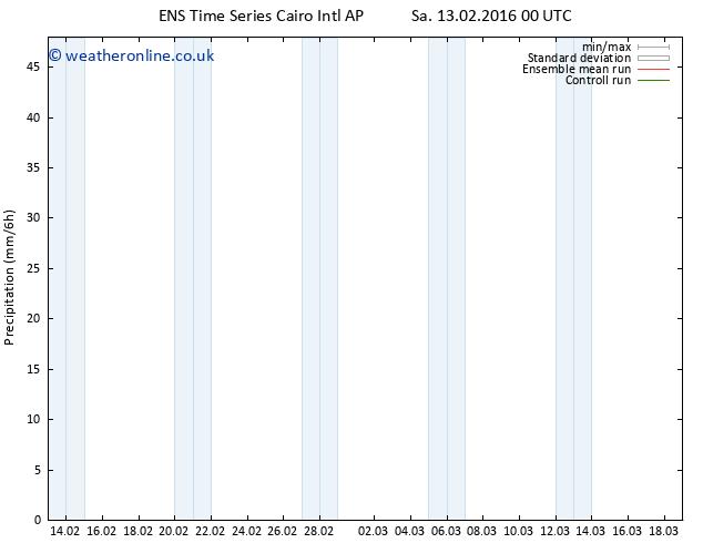Precipitation GEFS TS Sa 13.02.2016 18 GMT