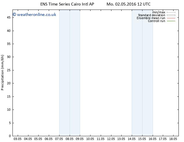 Precipitation GEFS TS Tu 03.05.2016 00 GMT