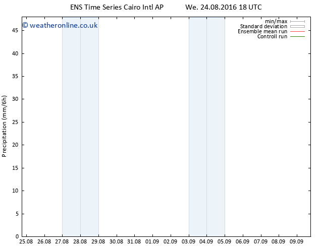 Precipitation GEFS TS Th 25.08.2016 00 GMT