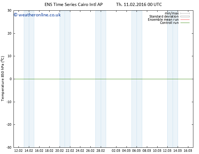 Temp. 850 hPa GEFS TS Sa 20.02.2016 00 GMT