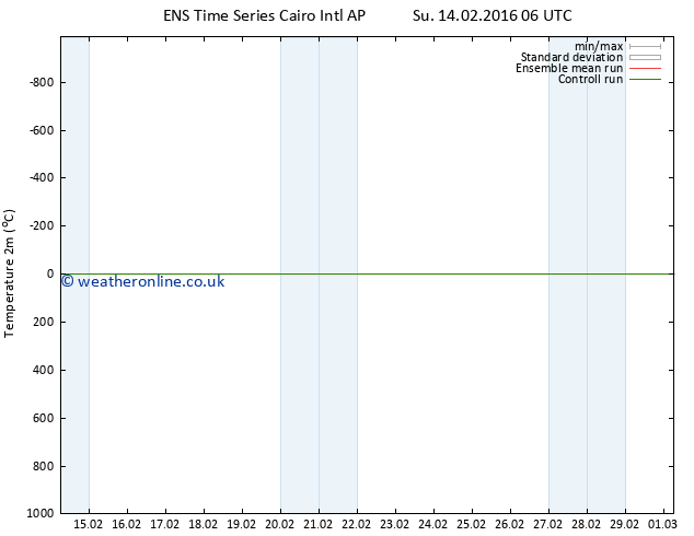 Temperature (2m) GEFS TS Sa 20.02.2016 06 GMT