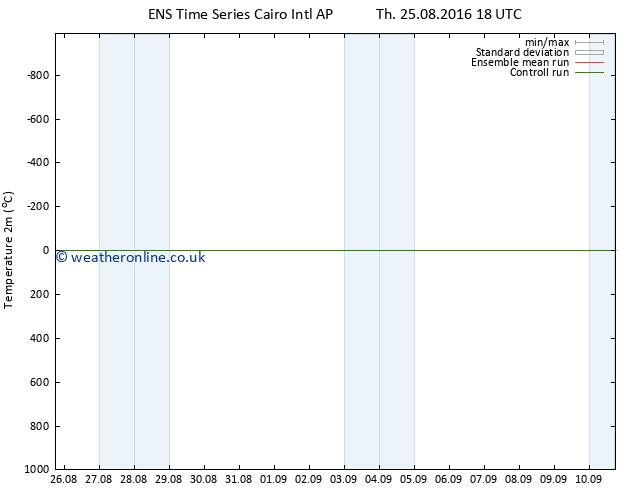 Temperature (2m) GEFS TS We 31.08.2016 18 GMT