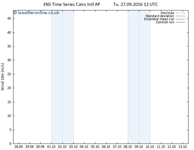 Surface wind GEFS TS We 28.09.2016 12 GMT