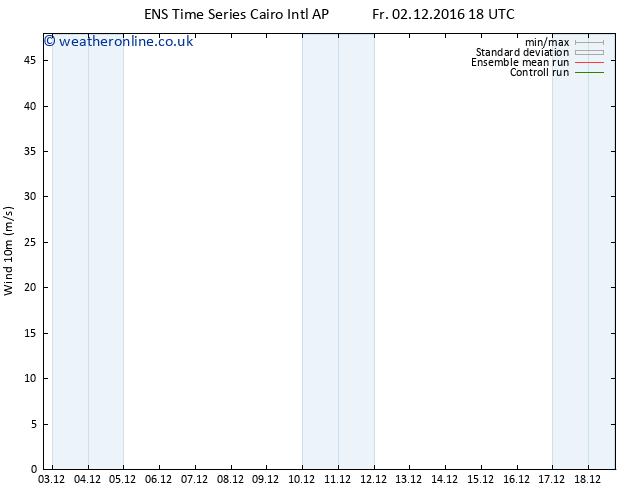Surface wind GEFS TS Fr 09.12.2016 00 GMT