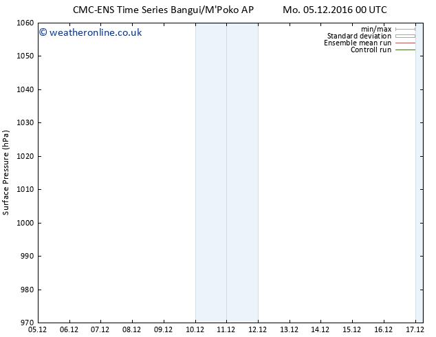 Surface pressure CMC TS Mo 05.12.2016 06 GMT