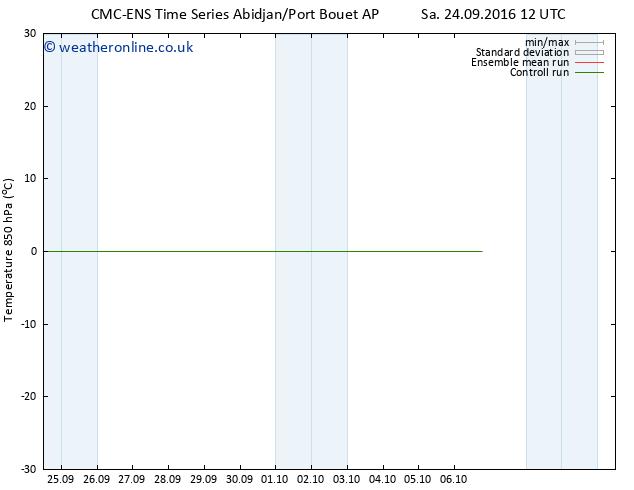 Temp. 850 hPa CMC TS Tu 27.09.2016 00 GMT