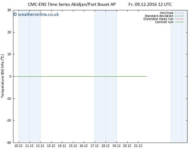 Temp. 850 hPa CMC TS Mo 12.12.2016 00 GMT