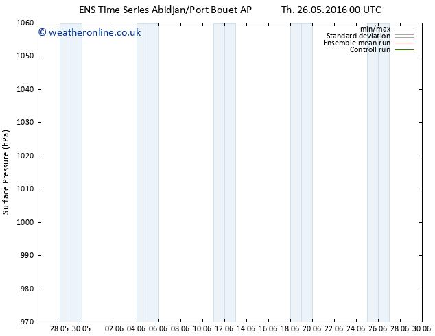 Surface pressure GEFS TS Th 26.05.2016 06 GMT