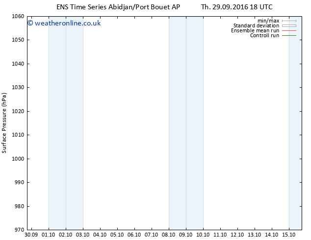 Surface pressure GEFS TS Fr 30.09.2016 00 GMT