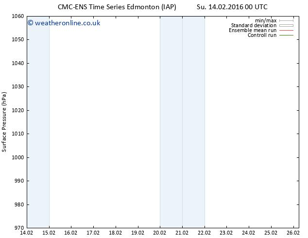 Surface pressure CMC TS Tu 16.02.2016 18 GMT