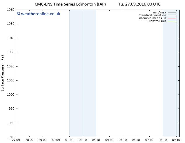 Surface pressure CMC TS Su 09.10.2016 06 GMT