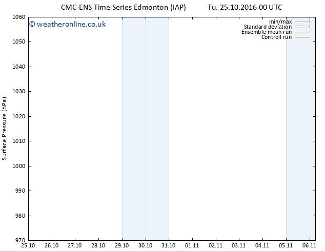 Surface pressure CMC TS Su 06.11.2016 06 GMT