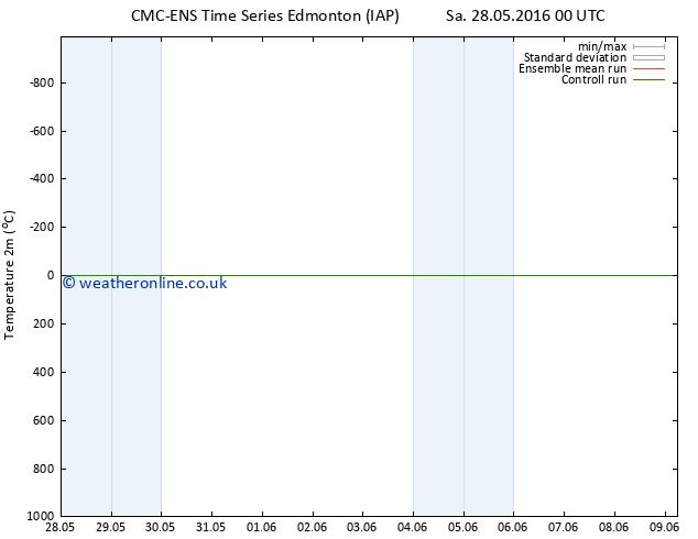 Temperature (2m) CMC TS Su 29.05.2016 18 GMT