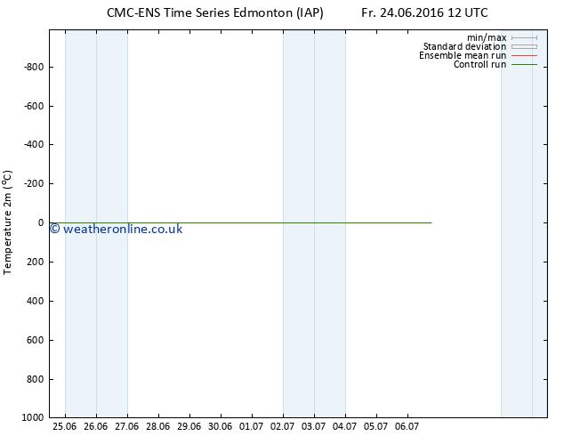 Temperature (2m) CMC TS Tu 28.06.2016 00 GMT