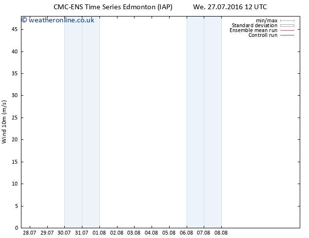 Surface wind CMC TS Mo 01.08.2016 00 GMT