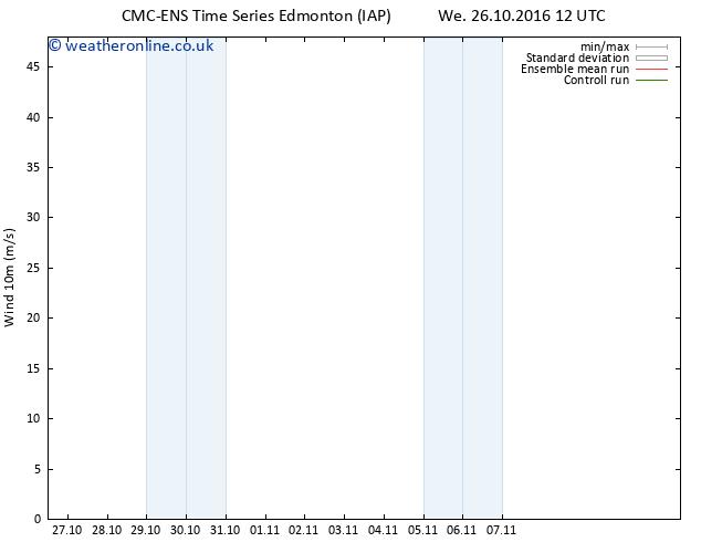 Surface wind CMC TS Mo 31.10.2016 00 GMT