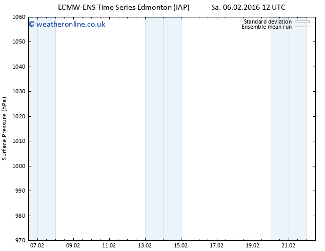 Surface pressure ECMWFTS Tu 09.02.2016 12 GMT