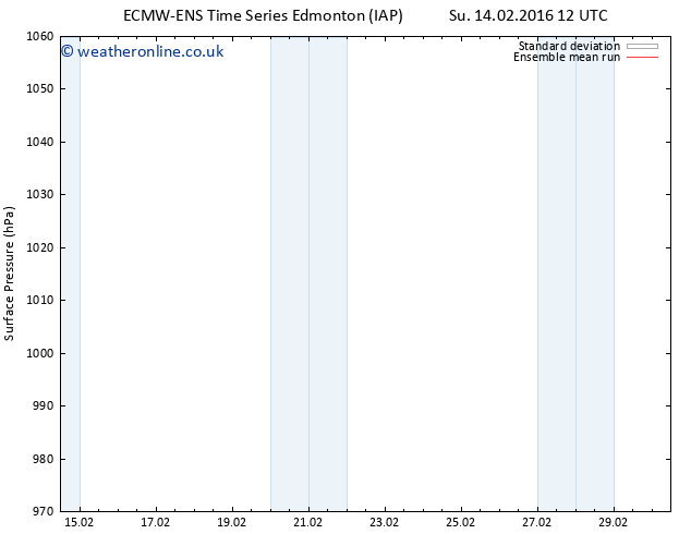 Surface pressure ECMWFTS Mo 22.02.2016 12 GMT
