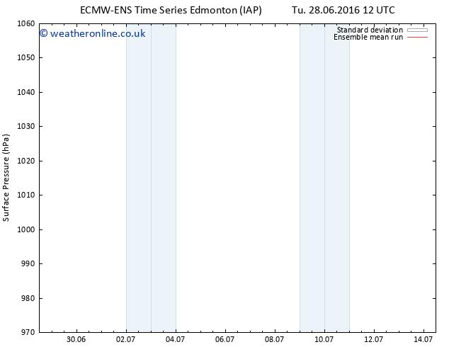 Surface pressure ECMWFTS Th 07.07.2016 12 GMT