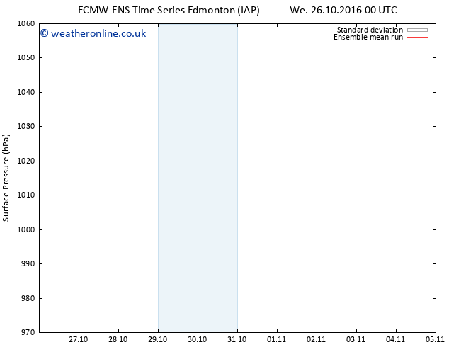Surface pressure ECMWFTS Fr 28.10.2016 00 GMT