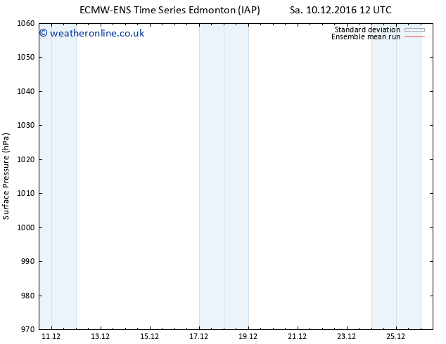 Surface pressure ECMWFTS Sa 17.12.2016 12 GMT