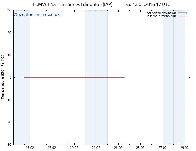 Temp. 850 hPa ECMWFTS Mo 15.02.2016 12 GMT