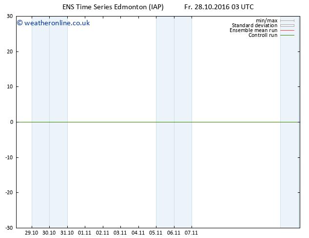 Surface pressure GEFS TS Mo 31.10.2016 03 GMT