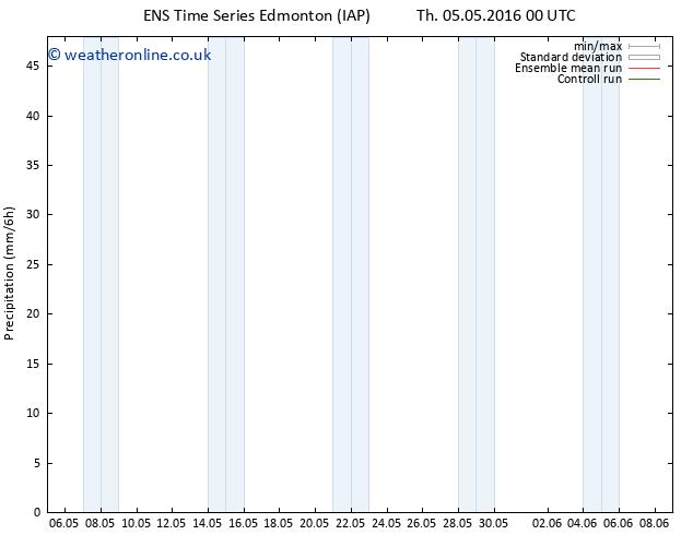 Precipitation GEFS TS Sa 21.05.2016 00 GMT