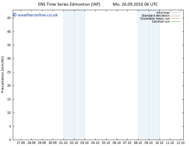 Surface pressure GEFS TS Fr 30.09.2016 06 GMT