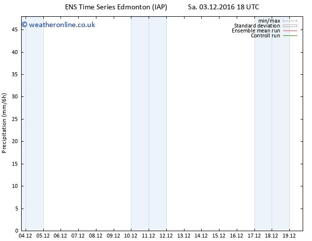 Precipitation GEFS TS Su 04.12.2016 00 GMT