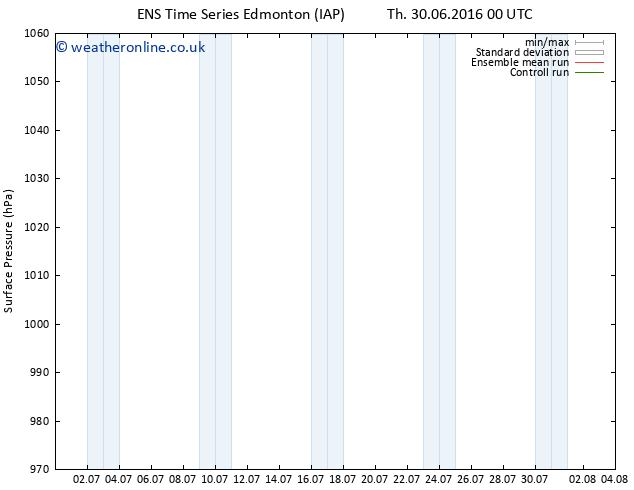 Surface pressure GEFS TS Fr 08.07.2016 00 GMT