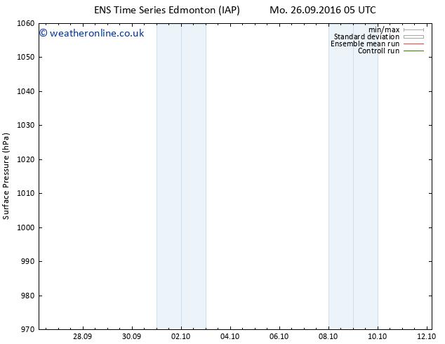 Surface pressure GEFS TS Mo 03.10.2016 11 GMT