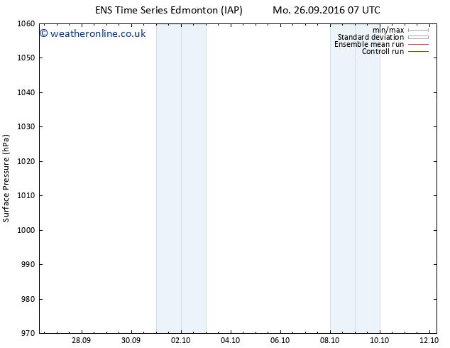 Surface pressure GEFS TS Th 29.09.2016 19 GMT