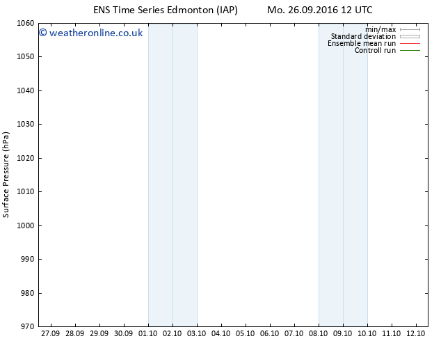 Surface pressure GEFS TS Tu 27.09.2016 00 GMT