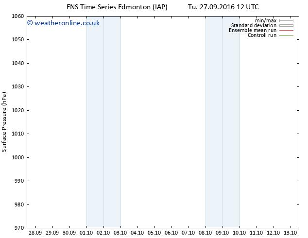 Surface pressure GEFS TS Sa 01.10.2016 00 GMT