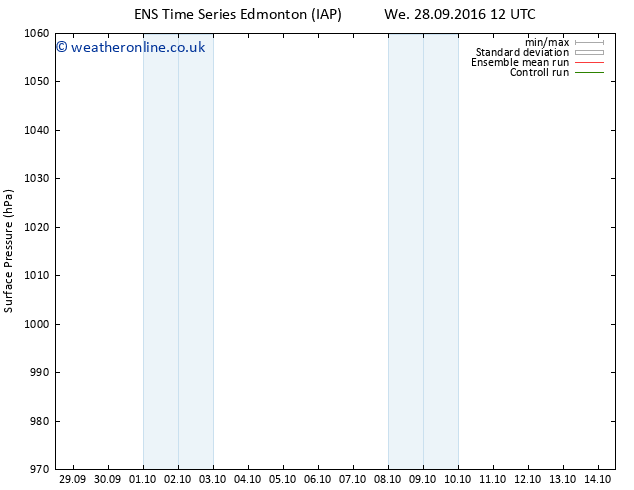 Surface pressure GEFS TS We 28.09.2016 18 GMT