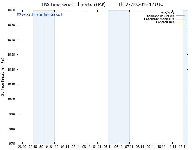 Surface pressure GEFS TS Su 30.10.2016 06 GMT
