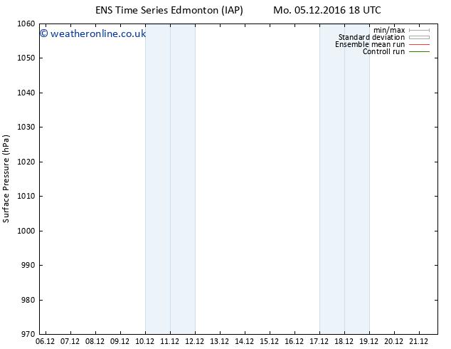 Surface pressure GEFS TS We 07.12.2016 00 GMT