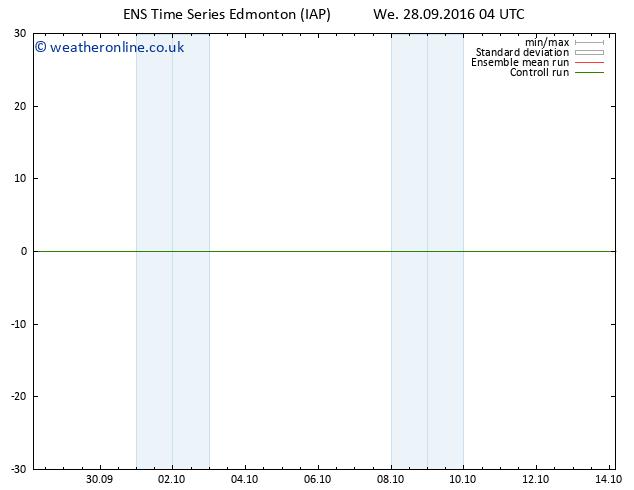Surface pressure GEFS TS We 28.09.2016 10 GMT