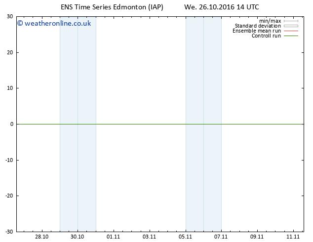 Surface pressure GEFS TS We 26.10.2016 20 GMT
